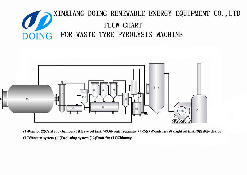 The latest hot sale el diagrama de flujo equipo de pirlisis de el diagrama de flujo equipo de pirlisis de neumticos ccuart Images